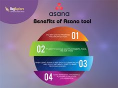 Benefits of Asana Tool. For more information, you can contact us at: http://www.bugraptors.com