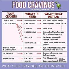 WHAT YOUR CRAVINGS ARE TELLING YOU - A strong craving is no weakness it usually indicates your body is low in a specific nutrient vitamin or mineral. So what are your cravings really trying to tell you? Here are a few of the most common cravings and the nutrients your body may be lacking. #1 CHOCOLATE What you really need: Magnesium Healthier alternatives: Raw nuts and seeds legumes fruits #2 SUGARY FOODS & SWEETS What you really need: Chromium Healthier alternatives: Broccoli grapes cheese…