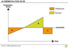 La théorie du cycle de vie Assurance Vie, Cycle, Letters, Letter, Lettering, Calligraphy