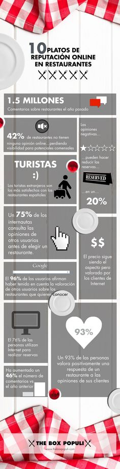 Inforgrafía sobre la Reputación Online en Restaurantes. Infografía creada por The Box Populi. Box, Reputation Management, Restaurants, Dishes, Snare Drum