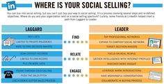 social selling - Google Search