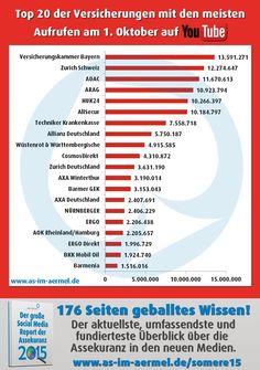 Versicherungen auf YouTube - die aktuellen Zahlen vom 1. Oktober 2015 #Versicherung #Assekuranz #YouTube #Infografik #Studie