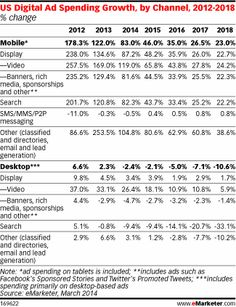 Desktop Search to Decline $1.4 Billion as Google Users Shift to Mobile http://www.emarketer.com/Article/Desktop-Search-Decline-14-Billion-Google-Users-Shift-Mobile/1010668#hFY1OxpJx71QxfgK.99