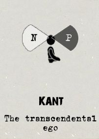 Kant's Transcendental Ego is an attempt to bridge the historic debate between empiricism and rationalism. All of our knowledge does comes from experiences (in the form of 'phenomena'), but we possess an a priori 'nounmenal' self which is a 'necessary precondition' for having any experience at all.