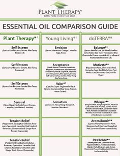 Plant Therapy Synergy Comparison Chart | Plant Therapy Blog
