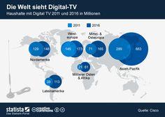 Anzahl der Haushalte mit digitalem Fernsehempfang 2011 und Prognose für 2016.