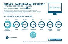 Co mówi się w sieci o leasingu? Przeczytajcie o raporcie badawczym Newspoint na zlecenie Sfera Group! www.egospodarka.pl/118946,Branza-leasingowa-w-Internecie-czyli-co-w-sieci-mowi-sie-o-leasingu,1,93,1.html