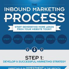 """What is inbound marketing and how does it work?"" This typically is the first question that our consultants have to answer when speaking to a prospective client. And since inbound marketing underpins what we do, we are always prepared to respond to tough questions about the likes of sales funnel integration, web analytics and social ROI.We have, of course, dedicated dozens of blogs to the what, the how and the why of inbound marketing. But as we strongly believe in the adage that an..."
