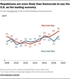 Republicans are more likely than Democrats to see the U. as the leading economy