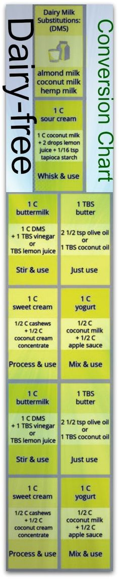 dairy free conversion chart #carbswitch Please repin