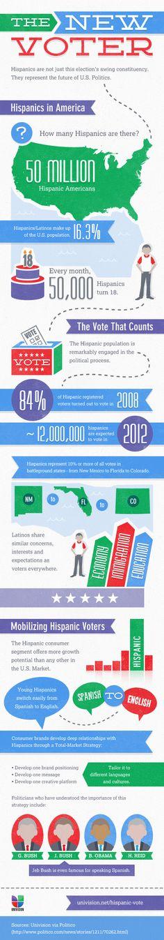 Hispanic Voters Effect on U.S. Politics   The New Voter. Univision infographic