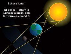 Dibujo de la alineación en el #eclipselunar. El #Sol, la #Tierra y la #Luna se alinean, con la Tierra en el medio.