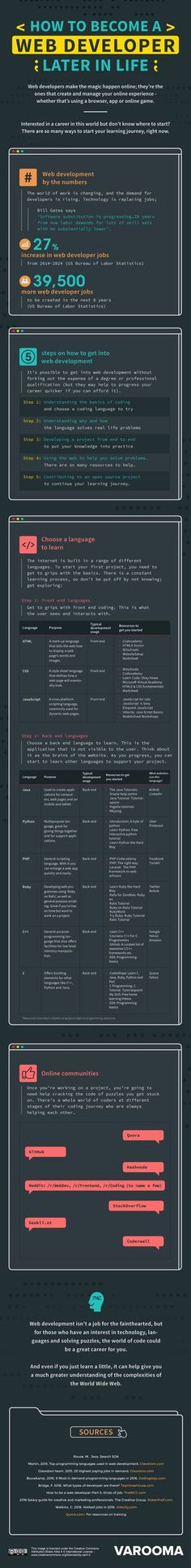 How to Become a Web Developer Later in Life #Infographic #HowTo #WebDeveloper