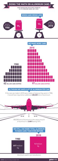 Infographic: How Much Aluminum Can Be Saved in Redesigning Soda Cans? - Making the Modern World by Vaclav Smil, Book Review | GatesNotes.com...