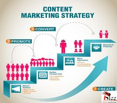 Make content marketing strategies with web content management system. Contact The Internet Marketing Central for content marketing best practices. Digital Marketing Strategy, E-mail Marketing, Digital Marketing Services, Internet Marketing, Online Marketing, Marketing Strategies, Marketing Quotes, Business Marketing, Marketing Calendar