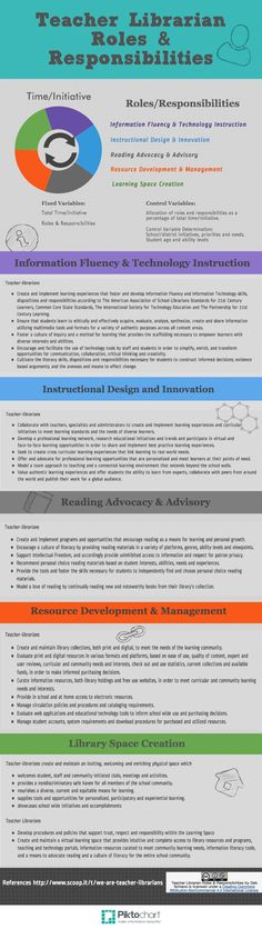 Teacher Librarian Roles | Piktochart Infographic Editor