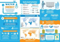 New infographic: Those who lack water also often lack electricity. Through collective action, we can bring water & electricity to all. Check out the solutions we recommend here - SHARE to help us spread the world http://visual.ly/water-and-energy-sustainable-future