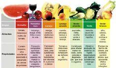 alimentos funcionais - Pesquisa Google