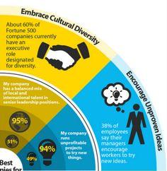 기업의 정보를 나타내주는 인포그래픽 예시 | 비주얼다이브