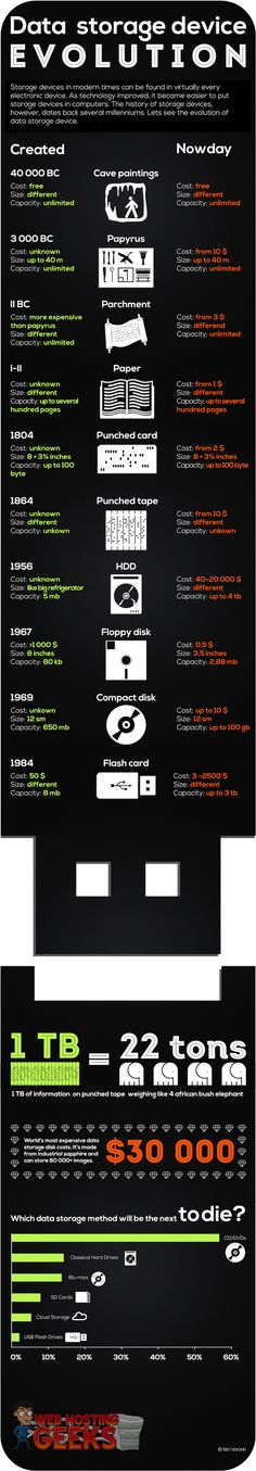 Evolution of Data Storage Devices. #Infographic #techhumor