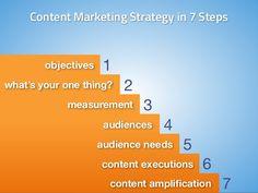 La construcción de una estrategia de contenido