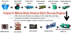 Mengda Factory is a  professional factory in the manufacture of brick making machine. We can provide the vacuum extruder, brick making machine, brick cu=utting machine, brick setting machine and the whole production line.  Http://www.md-brickmachine.com/