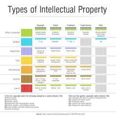 Infografia de Los diferentes tipos de derecho Intelectual. Sigueme en twitter :@johnnymatosrd