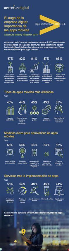 Hola: Una infografía sobre la importancia de las APPs móviles para la empresa. Un saludo