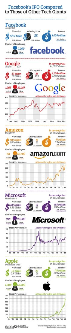 Facebook's IPO Compared To Those Of Other Tech Giants[INFOGRAPHIC]