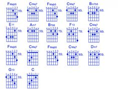 Moon River for guitar. Chords, tab, video. Complete with high quality, accurate transcription, in-depth theory explanation and video examples.