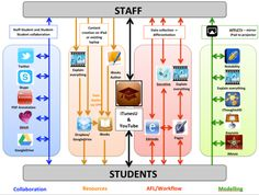 More info on apps and workflow: http://dedwards.me/2013/04/11/ipad-in-the-classroom-can-we-make-it-simpler/