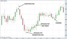 Candlestick Charts Explained More