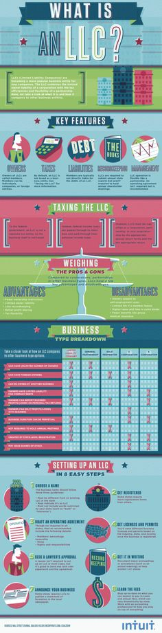 The kind folks at Intuit have posted this infographic on their blog this week that describes what a limited liability corporation is and how it stacks up to other kinds of corporate entities. It couldn't come at a better time for my family, as my wife is considering expanding her own business and wants to investigate her options. LLCs are great…