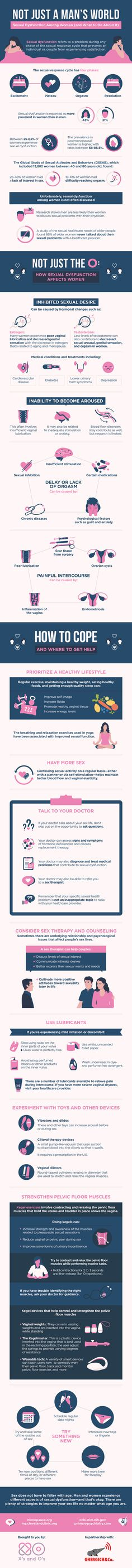 Not Just A Man's World: Sexual Dysfunction Among Women And What To Do About It…