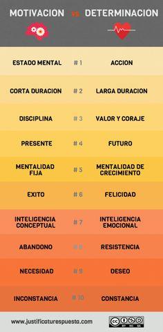 Motivación vs determinación #infografia #infographic #education