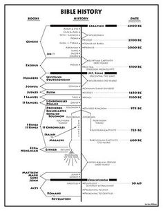 Bible History Chart (Jon GARY Williams)