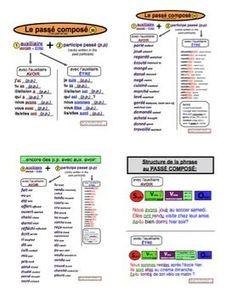 Accord du participe passé des verbes pronominaux.   Franse ...
