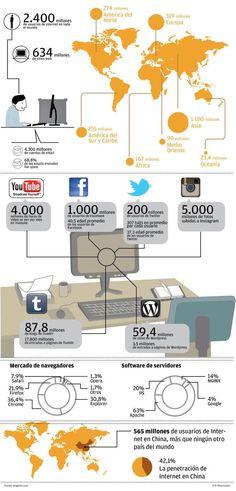 2.400 millones de usuarios de internet #infografia #infographic #internet