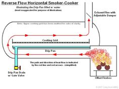I wanted to post some ideas for reverse flow smokers. there are a lot of sites that sell plans for building a reverse flow smoker. I wante. Bbq Smoker Trailer, Bbq Pit Smoker, Barrel Smoker, Food Smoker, Smoker Cooker, Build A Smoker, Custom Bbq Smokers, Smoker Designs, Homemade Smoker