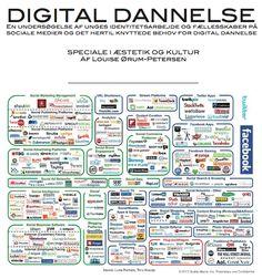 Digital Dannelse png