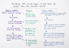 Building SEO-Focused Pages to Serve Topics & People Rather than Keywords & Rankings - Whiteboard Friday