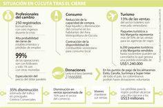 Cierre de la frontera impacta en el precio de los alimentos y ventas del comercio formal