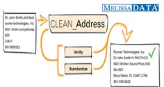Bath Data Cleansing Services – Melissa data hygiene services validate your data and corrects corrupt/inaccurate records and standardize inconsistent text data into manageable fields. Request a Quote Now!  http://www.melissadata.co.uk/products/rightfielder-object