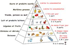 Une illustration commentée de la pyramide alimentaire.