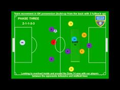 6 Phases of Play 4-2-3-1 by Wayne Harrison