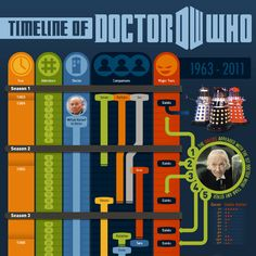 Timeline of Doctors 1-11. Complete with companions, major foes, and tidbits of info. Complete image is linked to on the page.