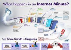 Que se passe-t-il en une minute sur internet ?