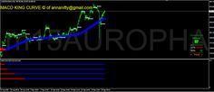 Sensex Nifty Future Astrology Nse Bse: Aurobindo Pharma