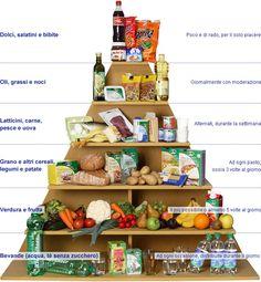 La piramide alimentare da stampare per imparare