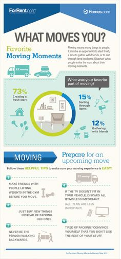 The polls are in! Here are the results of what people most value about their favorite moving moments. #MovingMoments #Moving #NewHome